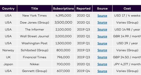 Global Digital Subscription Snapshot, 2020 Q's 1-2