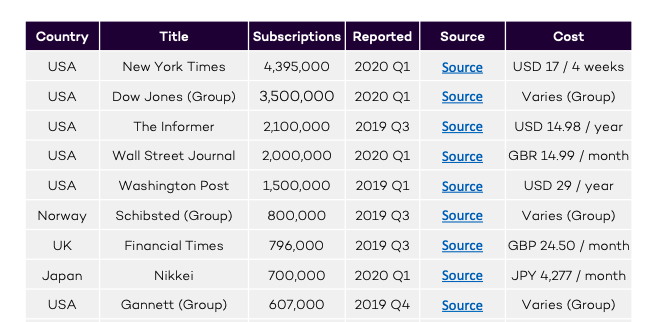 Global Digital Subscription Snapshot, 2020 Q's 1-2