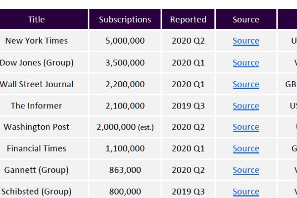 Global Digital Subscription Snapshot, 2020 Q2 data update