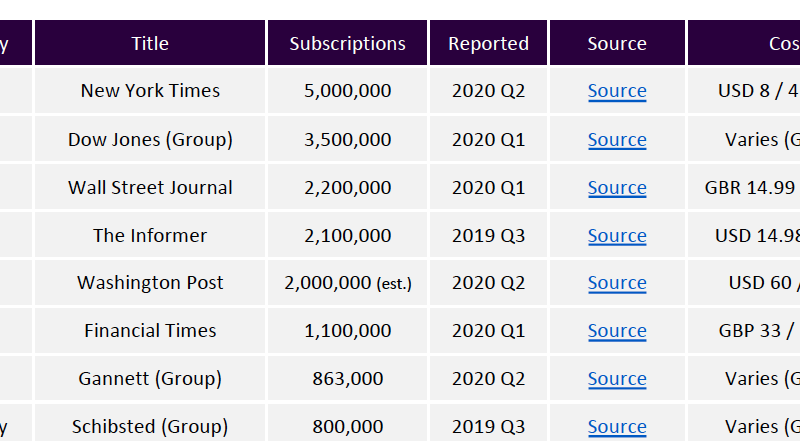 Global Digital Subscription Snapshot, 2020 Q2 data update